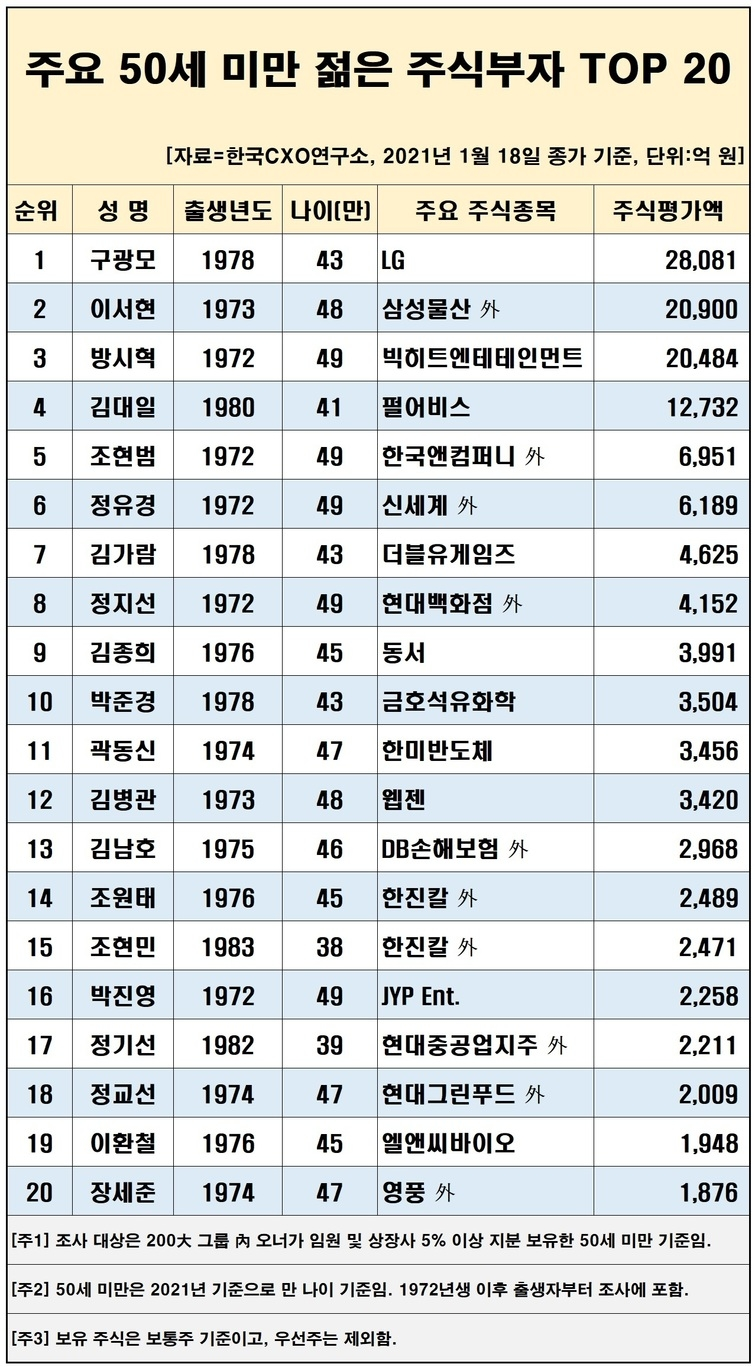 구광모, 2040 재고 부자 1 위 … # 2 이서현, # 3 방시혁