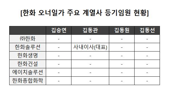 한화 김승연 회장, 미등록 임원 '논란'